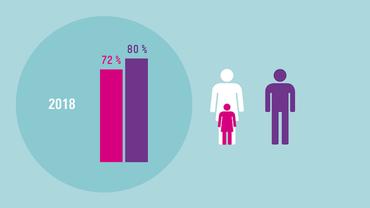 Erwerbstätigkeit von Frauen stärker fördern